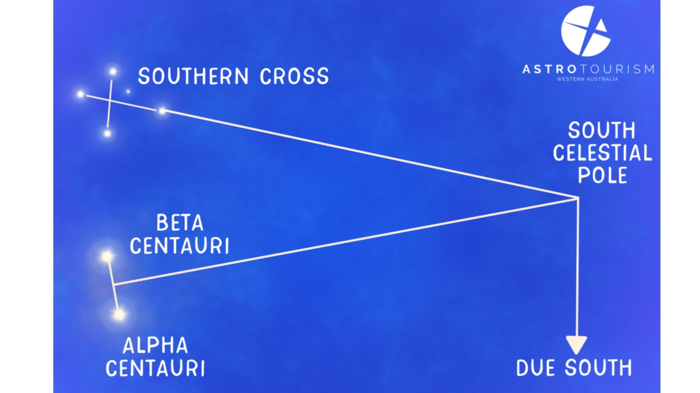 Southern Cross | April